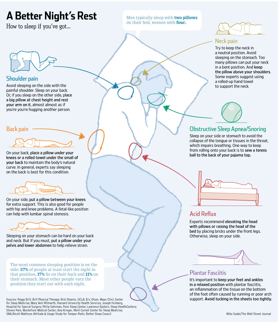 WSJ sleep position